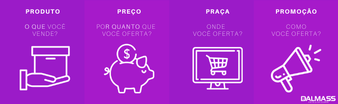 4P's do Marketing